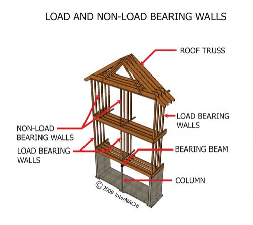 Non load bearing wall for Can a load bearing wall be removed